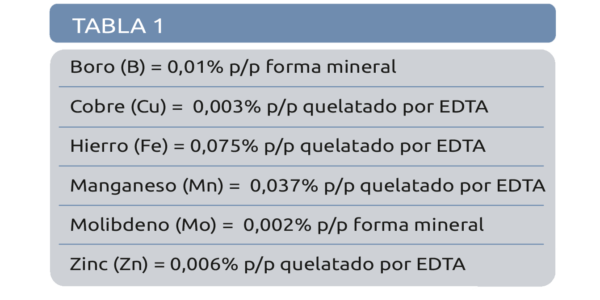 03_Tabla1 anexa_folivar y transfor